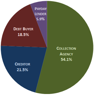 2014-debt-collection-complaints-CFPB-company-types
