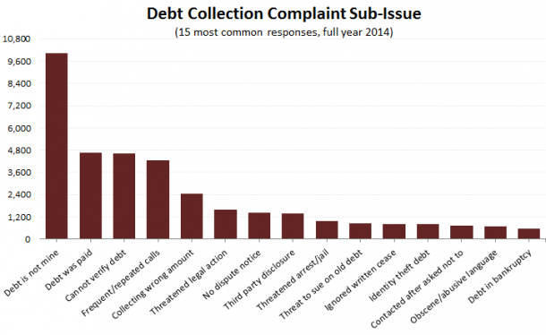 2014-debt-collection-complaints-CFPB-sub-issue