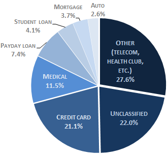 2014-debt-collection-complaints-CFPB-sub-products