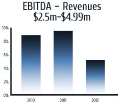 3yr-ebitda-revenue-2m-5m-SMALL