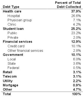 ACA-study-2013-debt-types