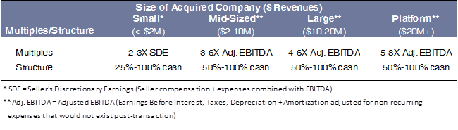 Acquired-Company-multiples