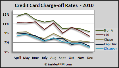 Monthly credit card chargeoffs by major issuer for 2010