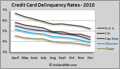 Monthly credit card delinquency rates by major issuer for 2010