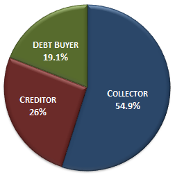 CFPB-Debt-Collection-Complaints-by-Company-Type-11-6-13