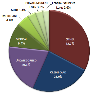 CFPB-Debt-Collection-Complaints-by-Debt-Type-11-6-13