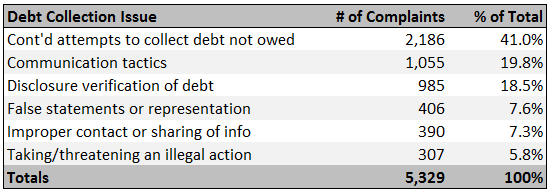 CFPB-Debt-Collection-Complaints-by-Issue-11-6-13