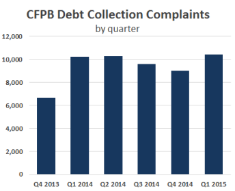 CFPB-debt-collection-complaints-by-quarter-Q1-2015
