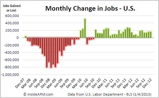 Change-in-Jobs-Monthly-2007-2012-BLS