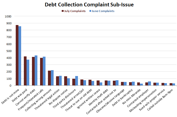 Collection-Complaints-Sub-issue-July-2014