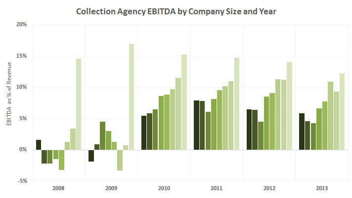 Collection-agency-EBITDA-all-sizes-all-years