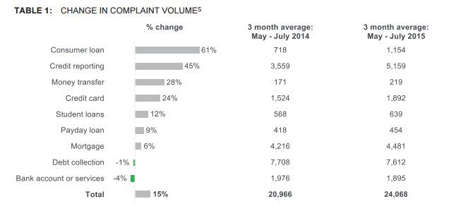 Complaint volume - 7.15