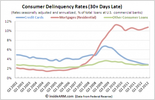 Consumer delinquencies for mortgages and credit cards, Federal Reserve Q32012