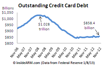 Credit-Card-Debt-Fed-G19-Nov2012