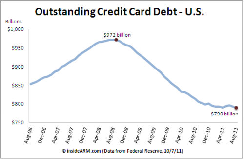 CreditCard-Debt-Outstanding-FedG19-Aug-2011