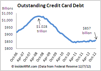 CreditCard-debt-outstanding-Fed-G19-Oct-2012