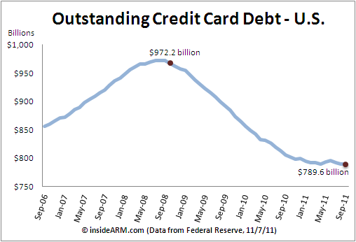 Credit Card Debt Declines In September For Third Straight Month