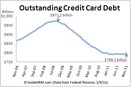 Visit Our Credit Resource