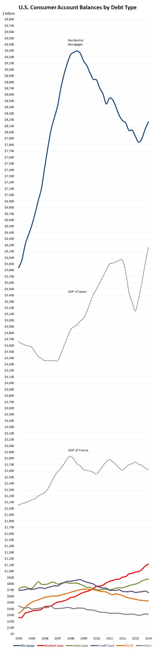 Debt types vs. GDP