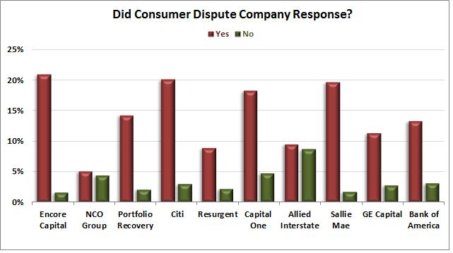 Did-consumer-dispute