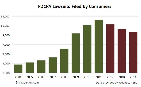 FDCPA-lawsuits-2004-2014