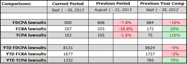 FDCPA-stats-Sept-2013