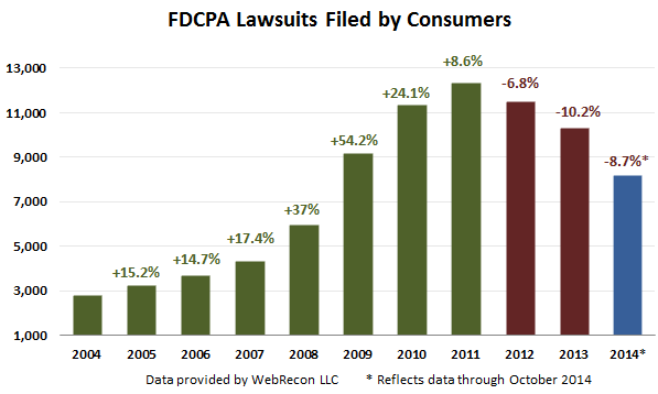 FDCPA-suits-Oct-2014