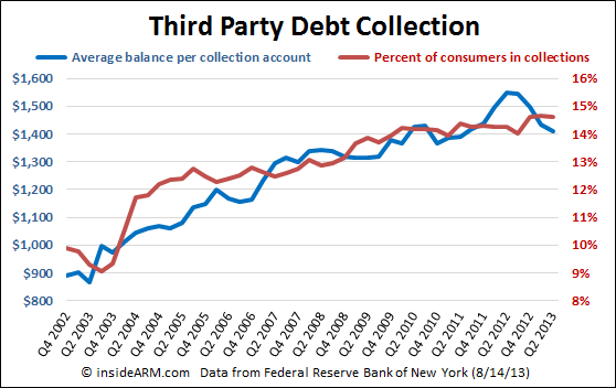 FRBNY-Household-Credit-and-Debt-third-party-collections-Q22013