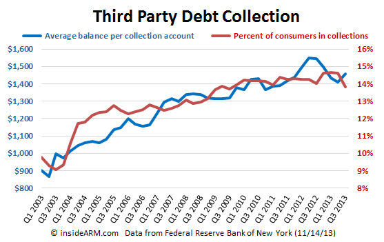 FRBNY-debt-collection-Q3-2013