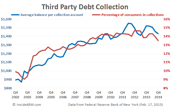 FRBNY-third-party-debt-collection-Q4-2014