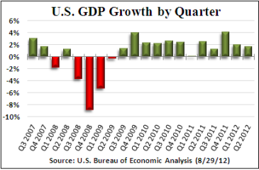 GDP-Q22012-revised