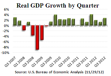 GDP-Q32012-2nd-report