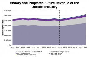 History and Projected Future Revenue