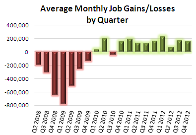 Job-Gains-by-Quarter-Dec-2012-BLS