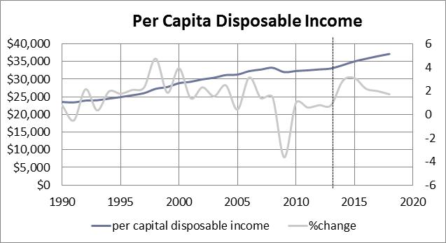 KG-blog-disposable-income