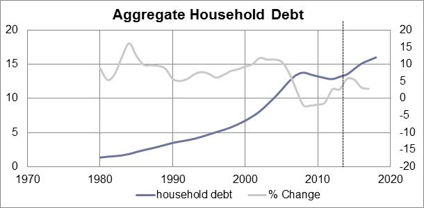 KG-blog-household-debt