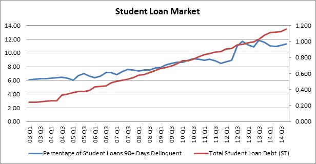 KGC-blog-3-2-15-student-loan-market