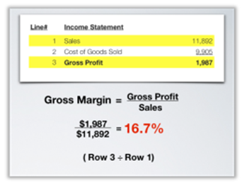 Calculating Gross Margin to analyze financial statement