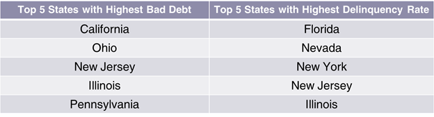 MG-blog-student-loan-by-state