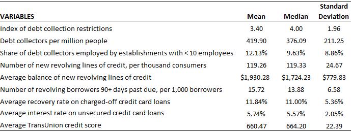 PhillyFed-summary-stats-2
