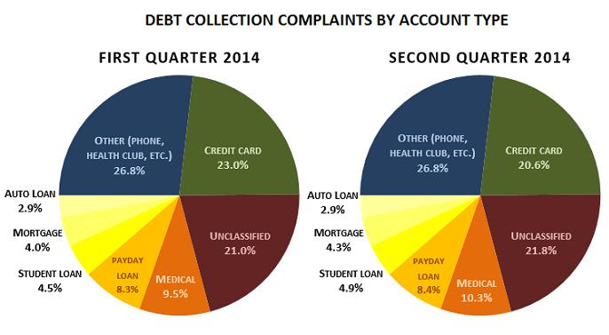 Q1-Q2-2014-compare-CFPB-complaint-account-type
