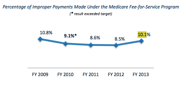 Improper Medicare payments to providers and patients, which had been declining, jumped almost 20 percent, meaning slightly more than one in ten of all Medicare payments improper, (Source: Fiscal 2013 Department of Health and Human Services Annual Report)