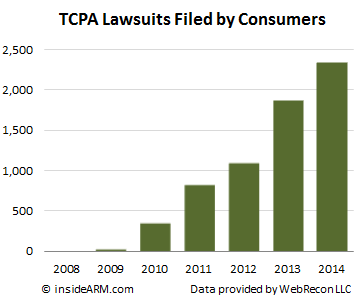 TCPA-lawsuits-2008-2014