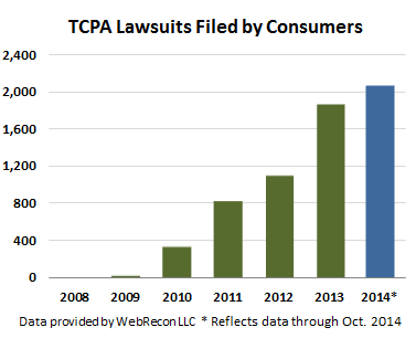 TCPA-suits-Oct-2014