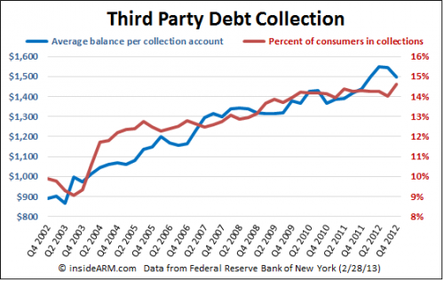 Third-Party-Debt-Collection-Q42012-FRBNY