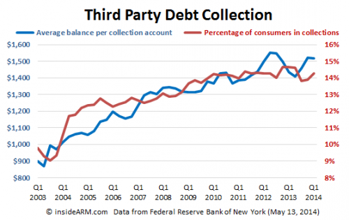 Third-party-debt-collection-FRBNY-Q1-2014