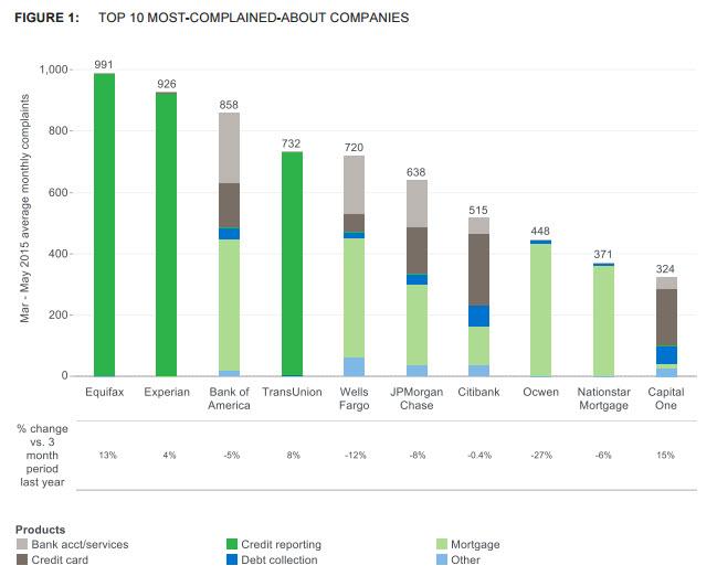 Top companies - 7.15