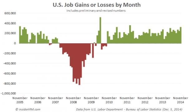 US-job-gains-Nov-2014