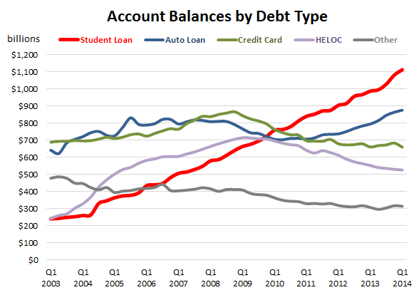 account-balances-by-debt-type-FRBNY-Q1-2014