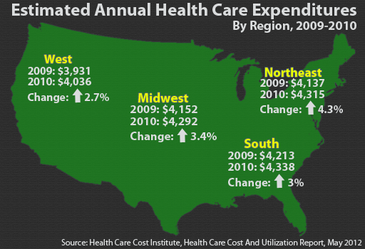 Annual Health Care Expenditures by Region